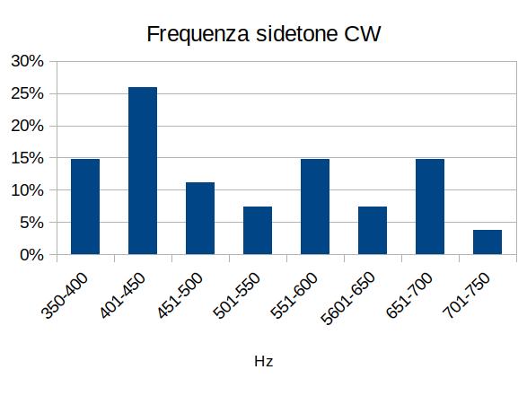 Sondaggio Sidetone CW